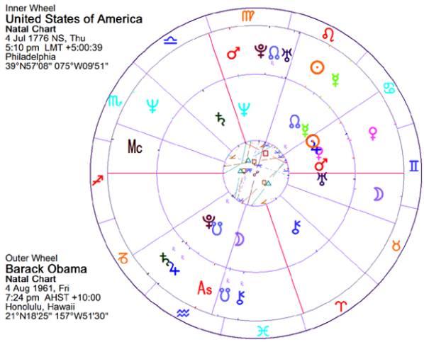 Barack Obama Home Of Livingmoonastrology
