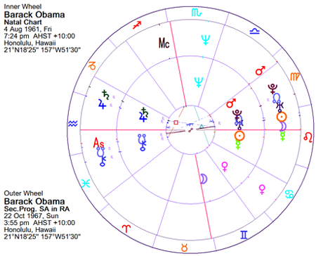 Barack Obama The Young Years Home Of Livingmoonastrology