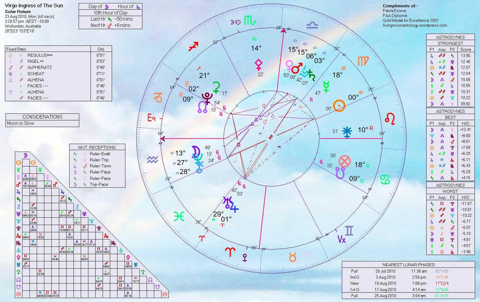 2010 sun ingress horoscopes home of livingmoonastrology leo sun ingress nvjuhfo Gallery