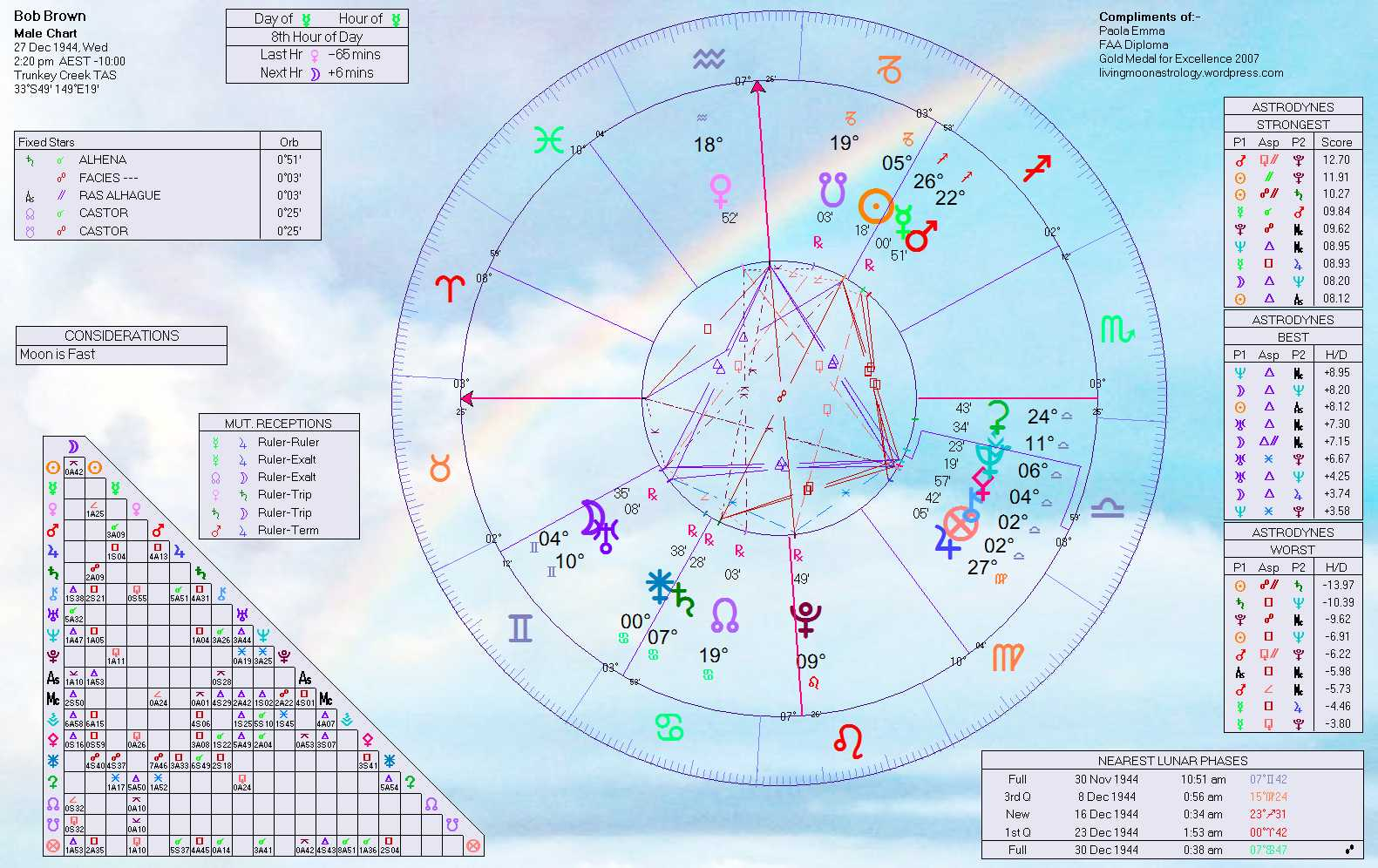 August 2010 home of livingmoonastrology in my eyes bob browns birth chart nvjuhfo Choice Image