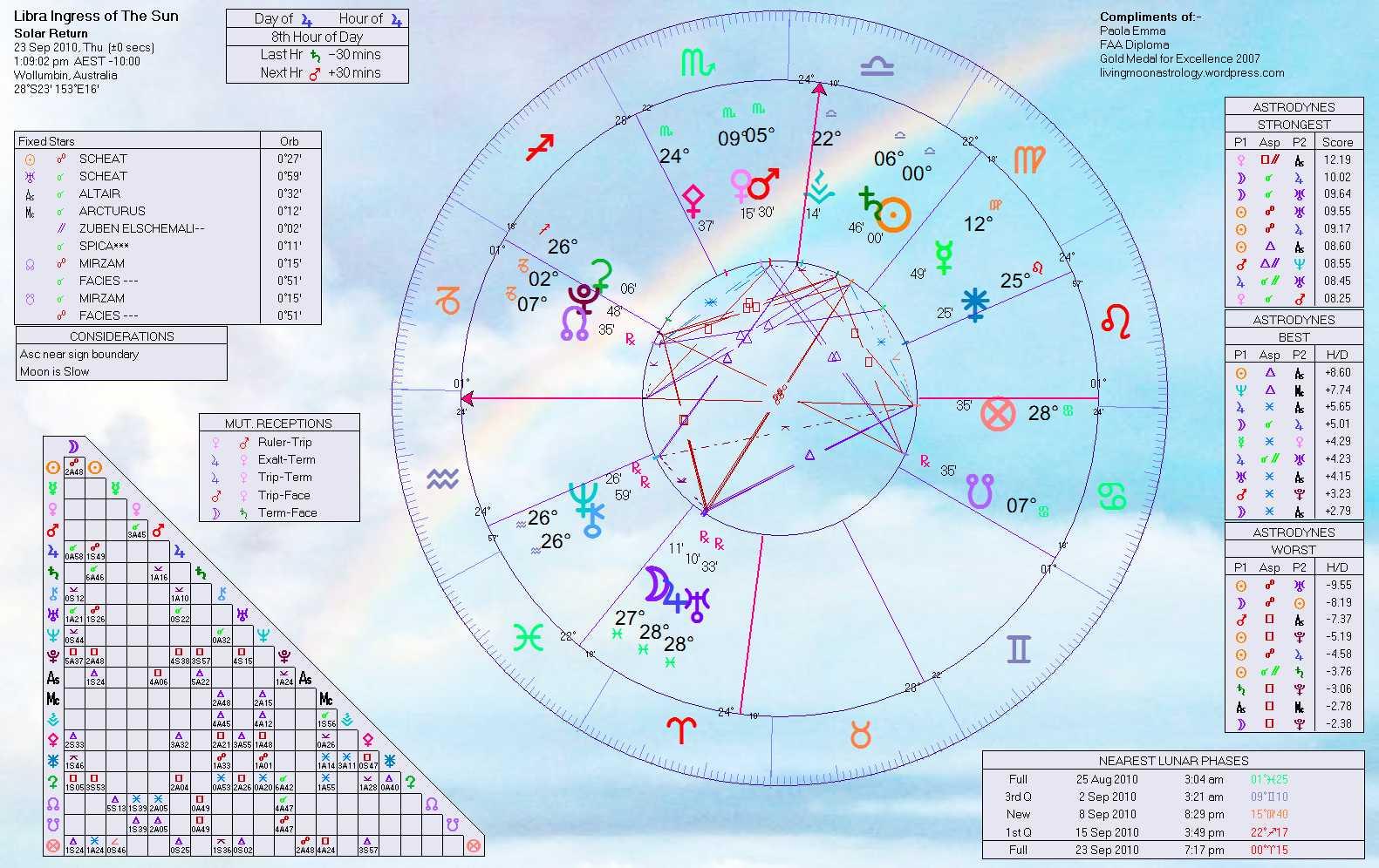 Libra horoscope january 2013 cafe astrology