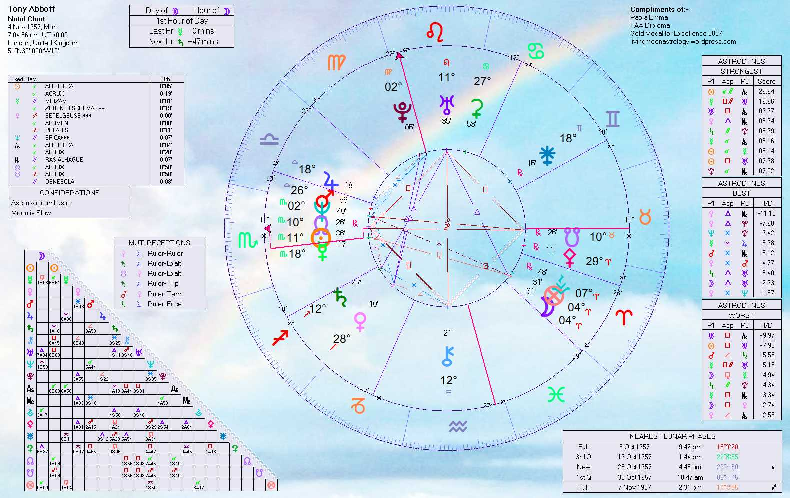 Tony abbot the astrology of australias opposition leader home of click to enlarge nvjuhfo Choice Image