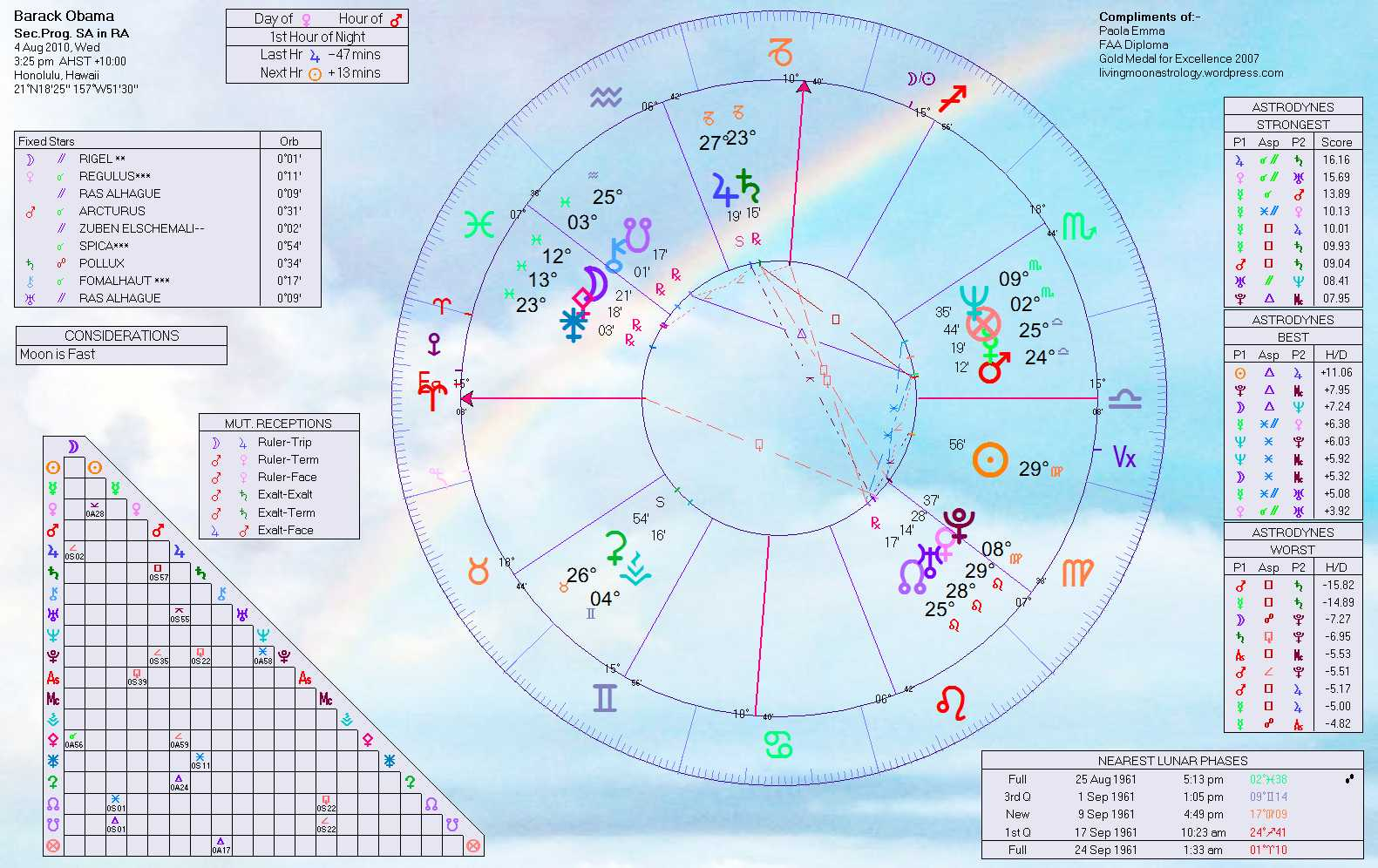 Rainbow charts anyone home of livingmoonastrology advertisements nvjuhfo Image collections