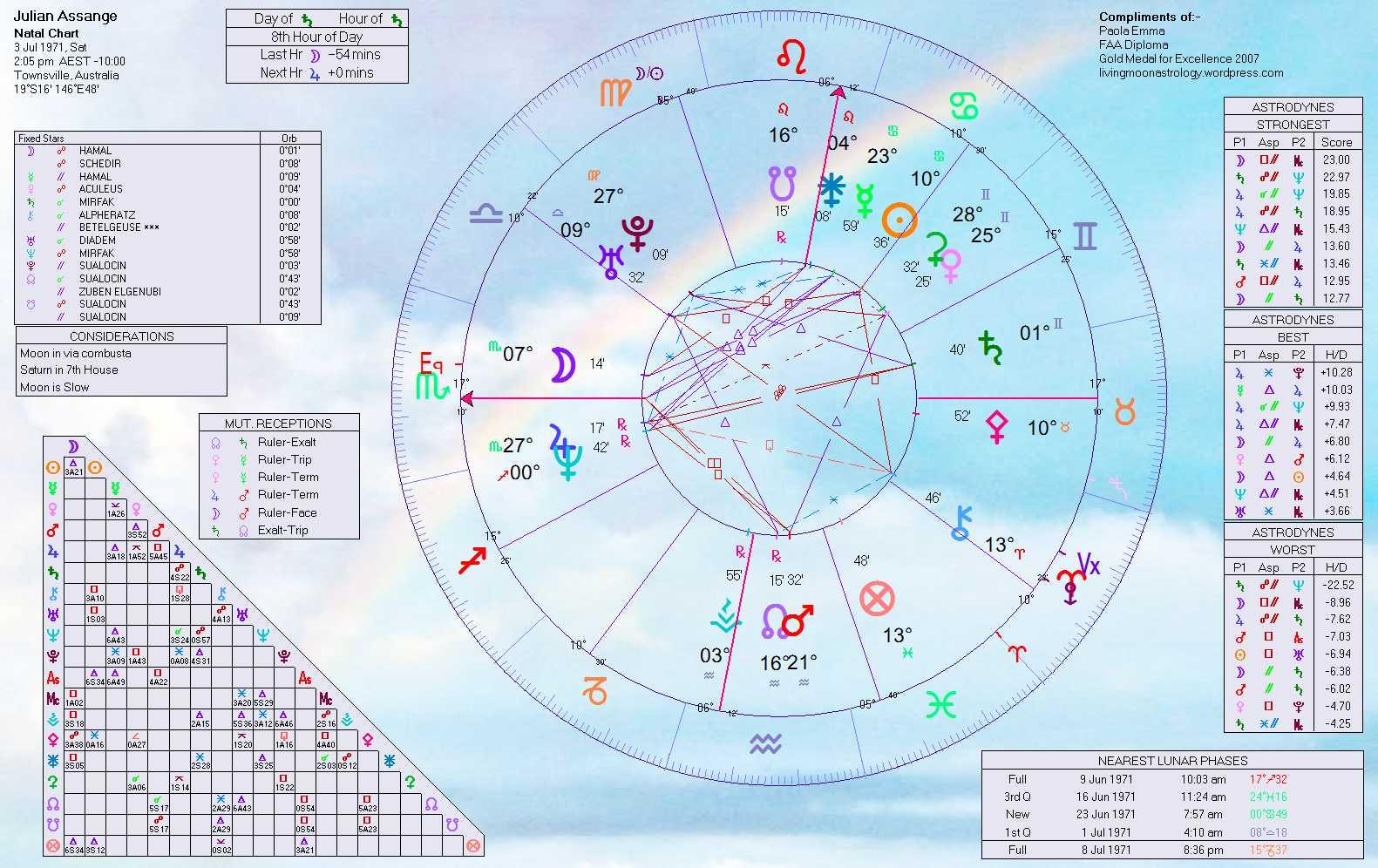 Julian Paul Assanges Birth Chart Home Of Livingmoonastrology
