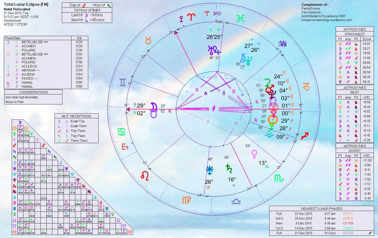 The astrology of the new zealand earthquake february 22 2011 click to enlarge nvjuhfo Choice Image