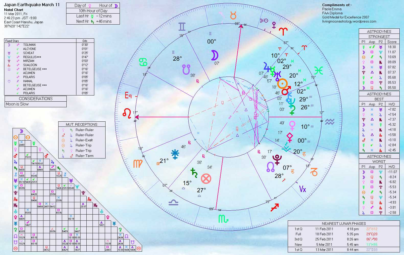 Can astrology make sense of japans earthquake tsunami and click to enlarge nvjuhfo Image collections
