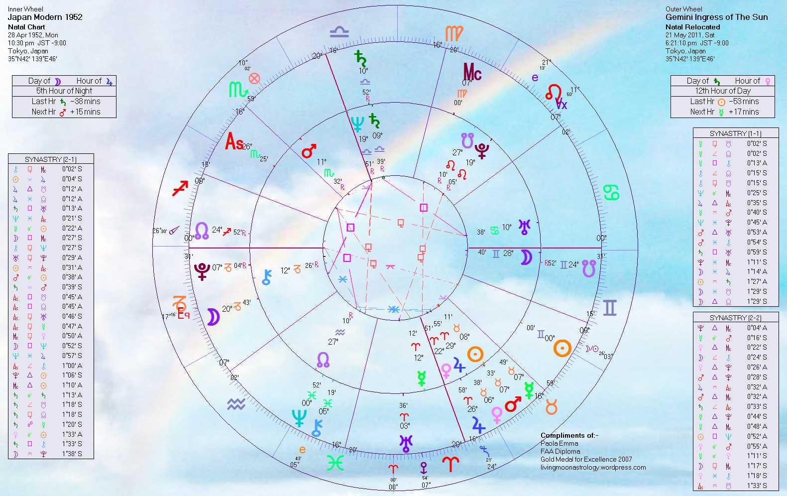 2011 sun ingress in gemini modern japans birth chart home of hot spots around the world horoscopes for the ingress of the sun in gemini may 21 2011 2011 sun ingress in gemini modern japans birth chart nvjuhfo Gallery