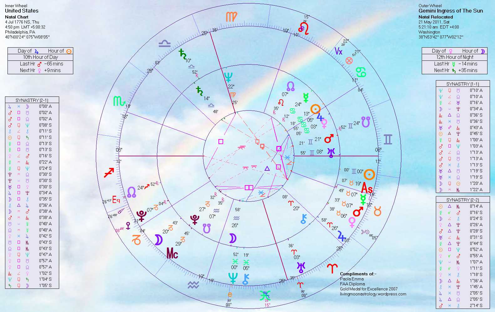 Pakistan natal chart home of livingmoonastrology gemini the usas birth chart click to enlarge nvjuhfo Images