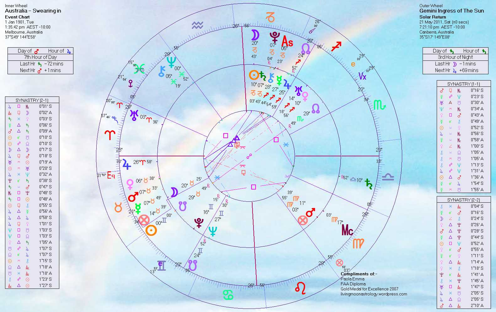 Hot spots around the world horoscopes for the ingress of the sun gemini australias birth chart click to enlarge nvjuhfo Gallery