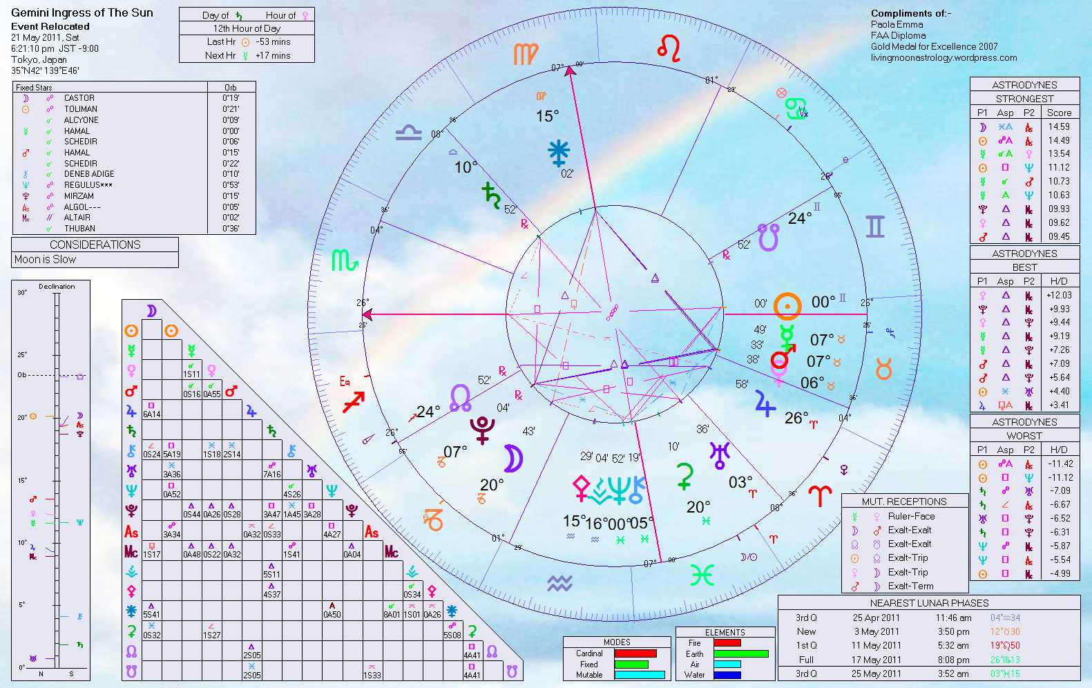 Pakistan natal chart home of livingmoonastrology click to enlarge nvjuhfo Images