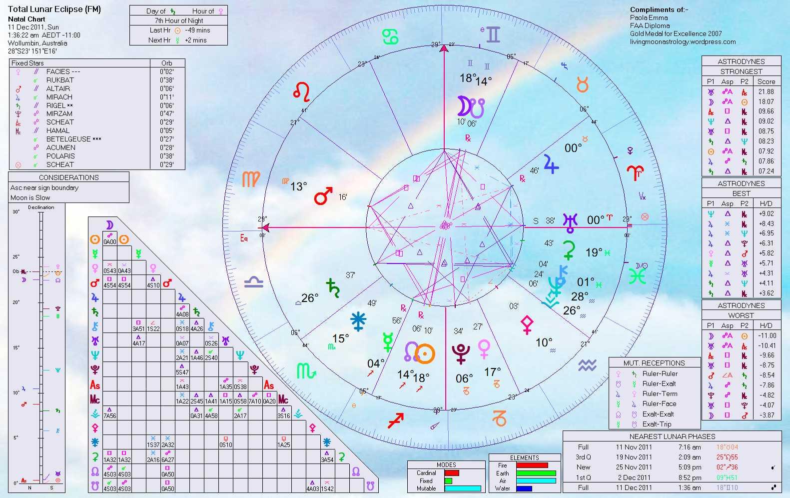 december 11 solar eclipse horoscope
