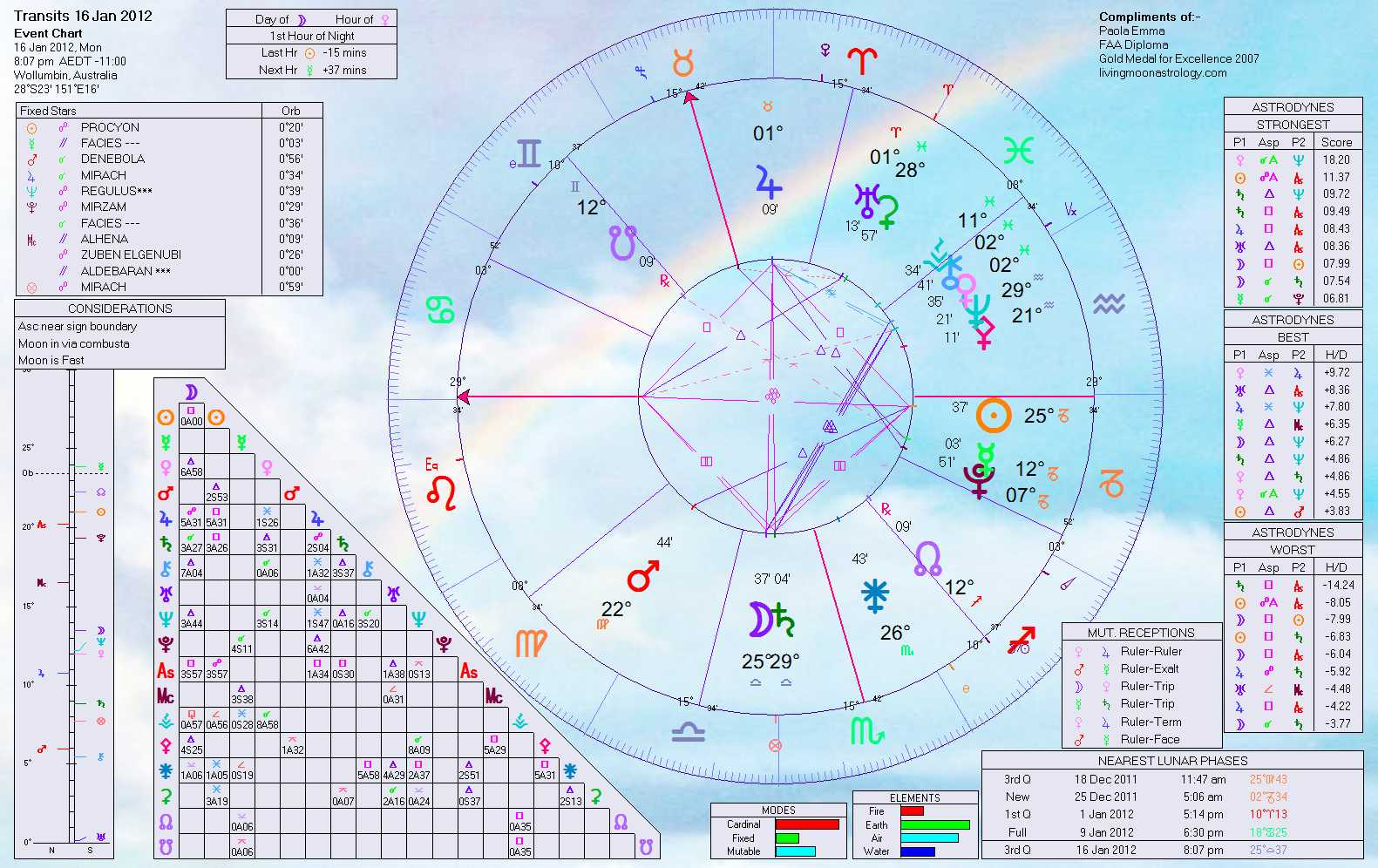 Libra Moon Sign Career Horoscope 2012