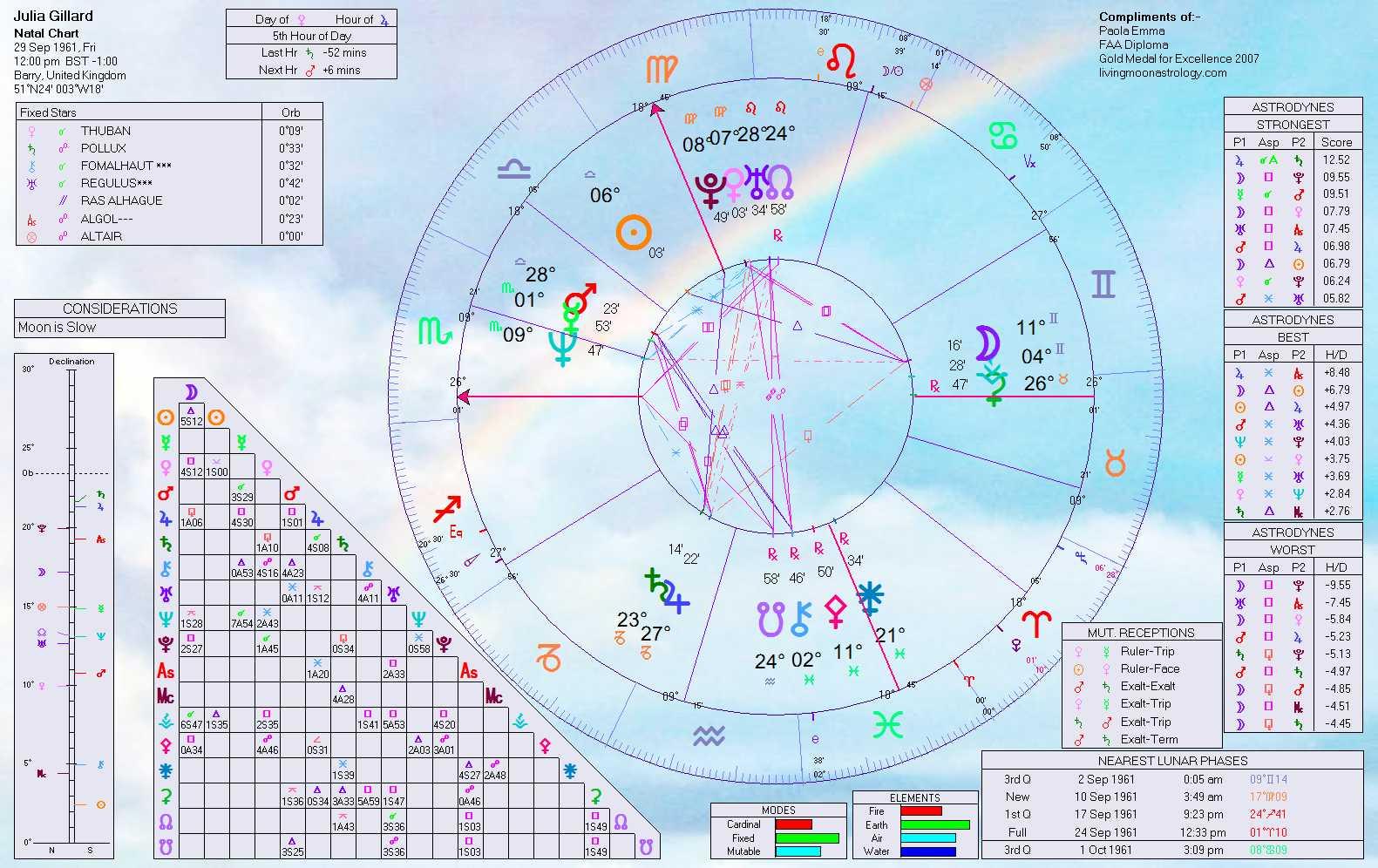 Julia gillard birth chart home of livingmoonastrology the astrology of the rudd gillards saga julia gillard birth chart julia gillard natal chart geenschuldenfo Choice Image