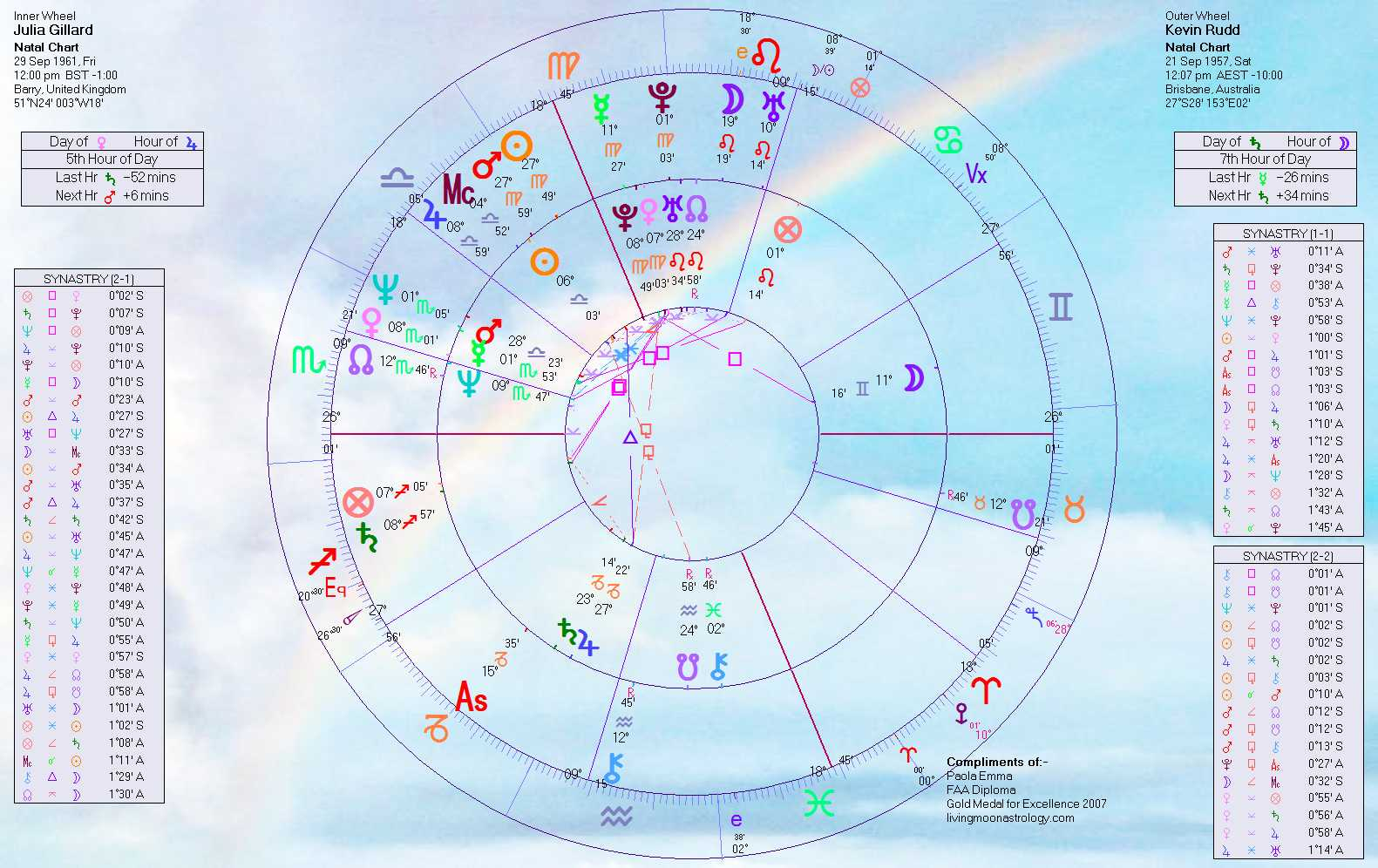 Chinese zodiac signs compatibility chart compatibility astrology
