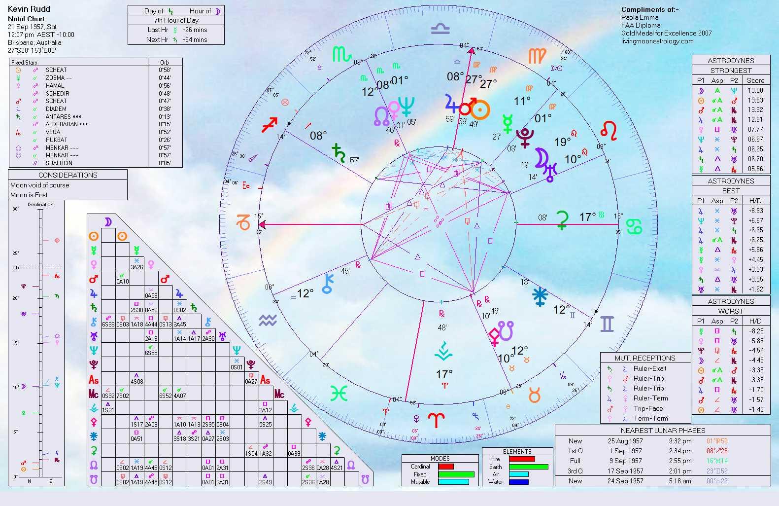 Kevin rudd birth chart home of livingmoonastrology the astrology of the rudd gillards saga kevin rudd birth chart kevin rudd natal chart geenschuldenfo Choice Image