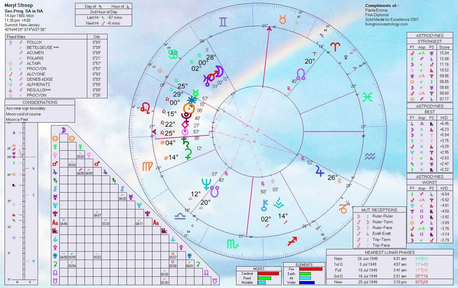 Meryl streeps progressed horoscopes for her 1980 and 1983 oscars in nvjuhfo Choice Image