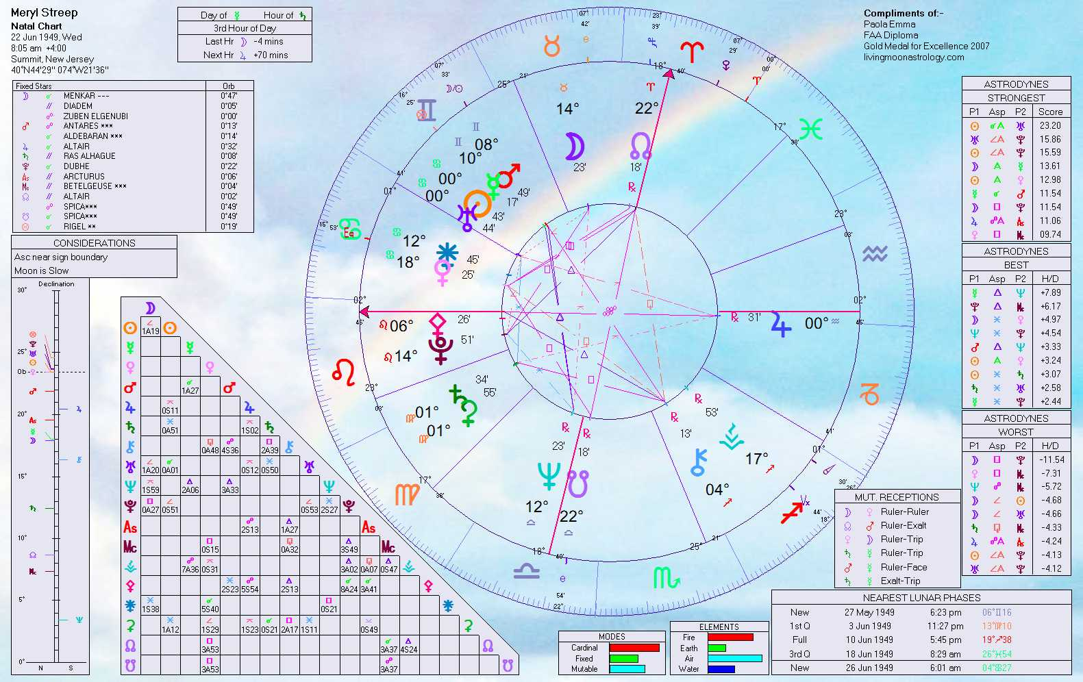 Free Love Marriage Prediction From Birth Chart Restoremax