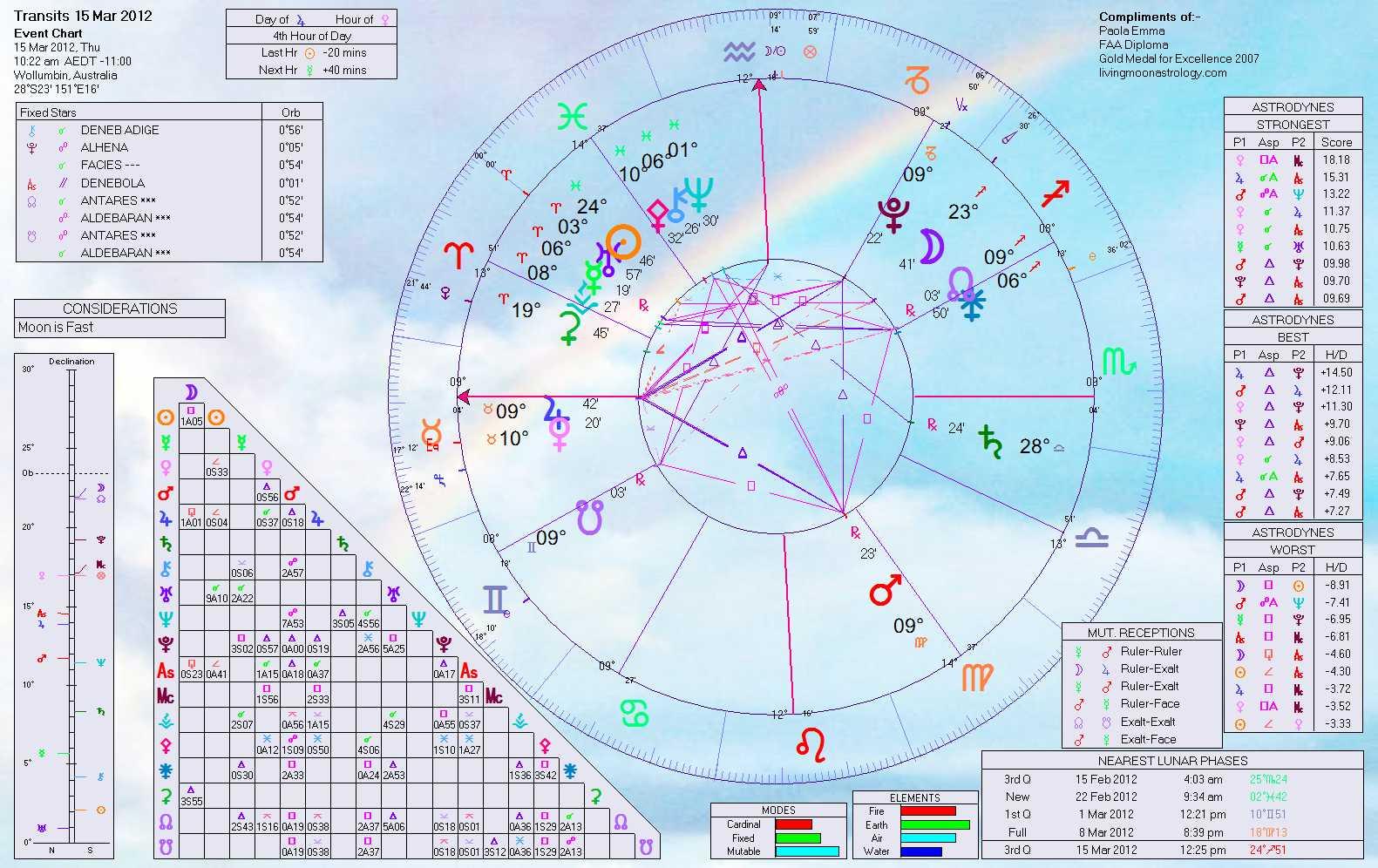 только узнать, аспект трин плутон венера созданию