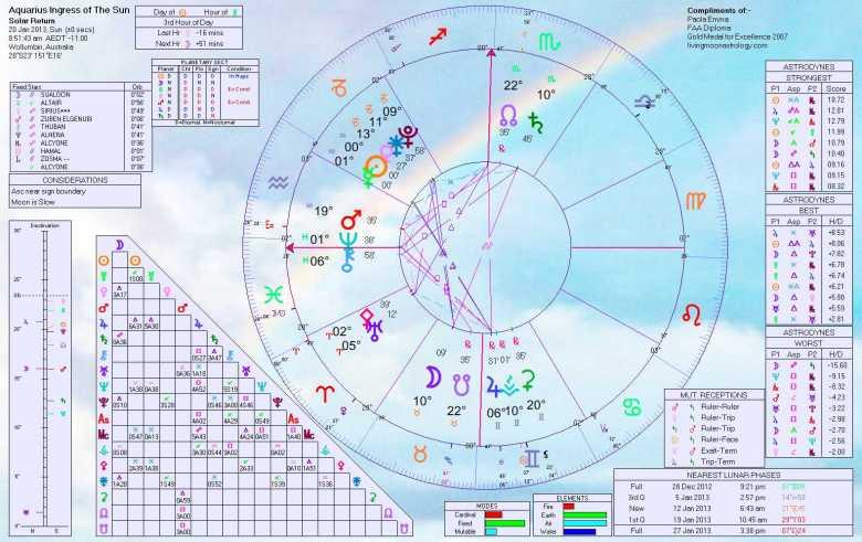 2013 Sun's ingress into Aquarius