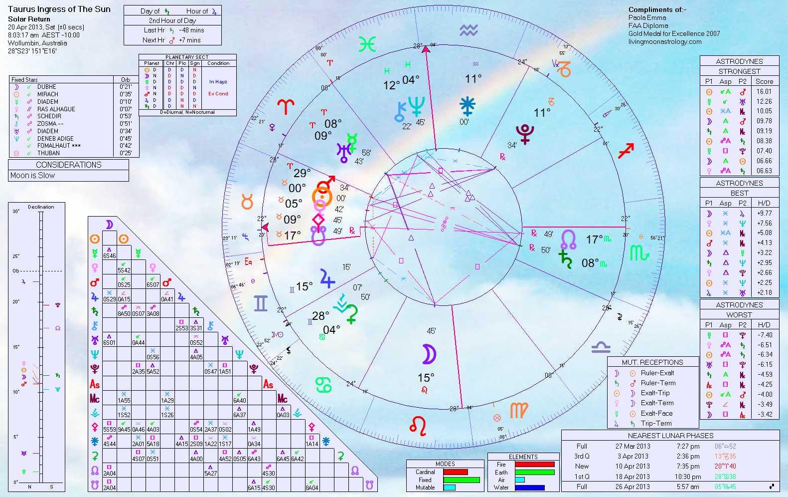 All about libra by horoscopecom libra in love autos weblog