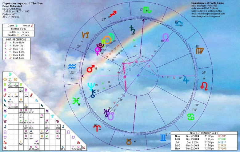 Sun Capricorn Ingress Summer-Winter Solstice