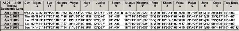 Ephemeris April 2015 from April 1 to 5 at 3 am
