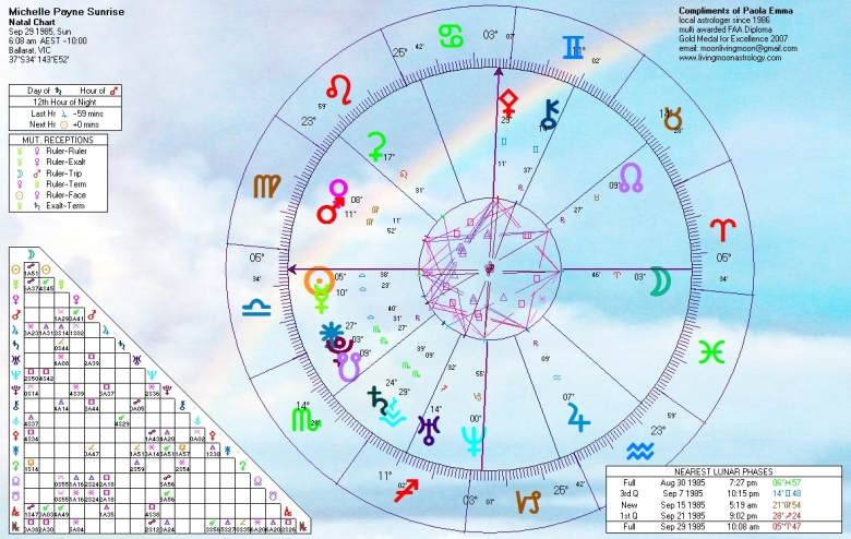 MIchelle Payne Birth Chart