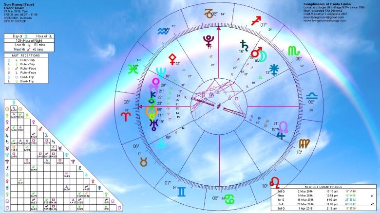 Sunrise Horoscope March 29