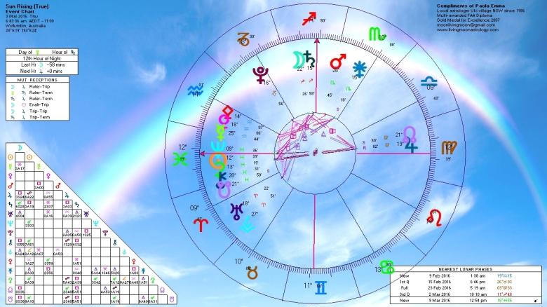 Sunrise Horoscope March 3