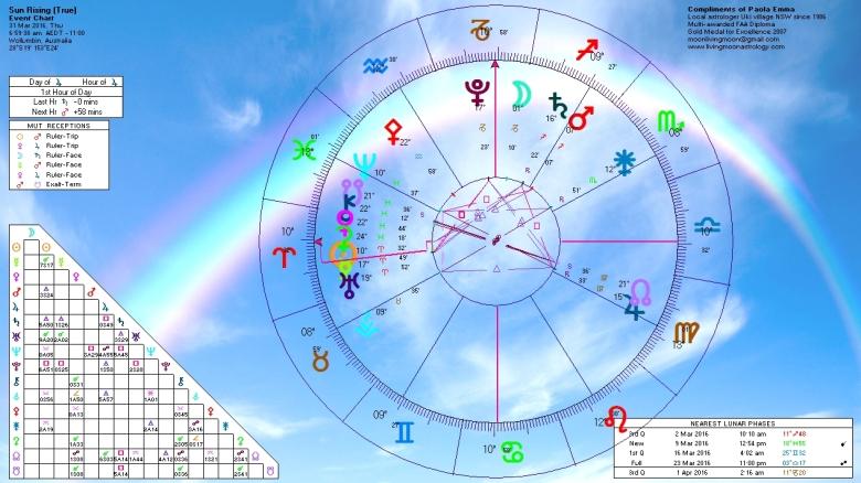Sunrise Horoscope March 31