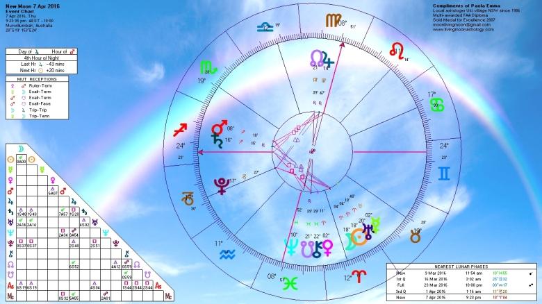 April 7 2016 Aries New Moon conjunct Uranus