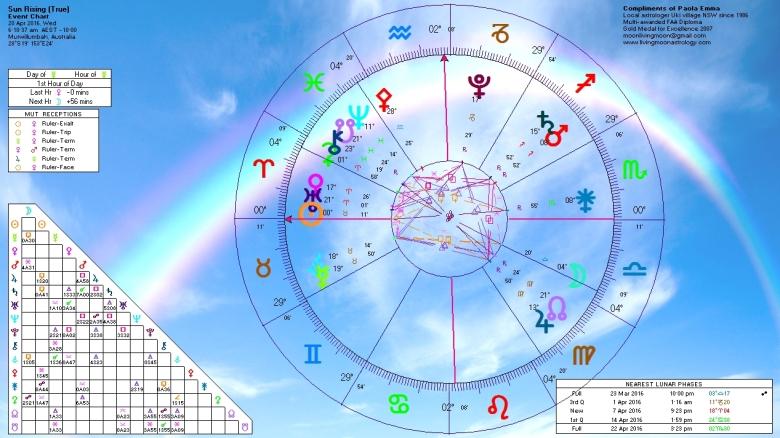 Sunrise Horoscope April 20 2016
