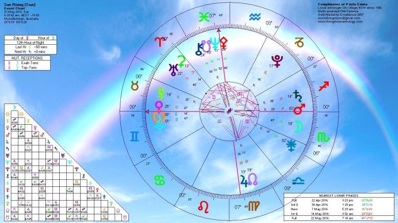 Sunrise Horoscope May 21 2016