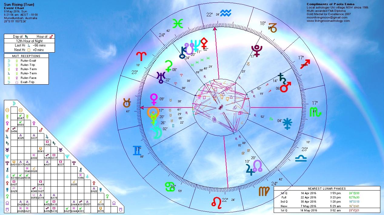 Sunrise Horoscope May 8 2016