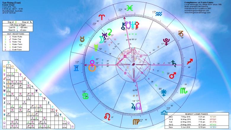 Sunrise Horoscope June 2 2016