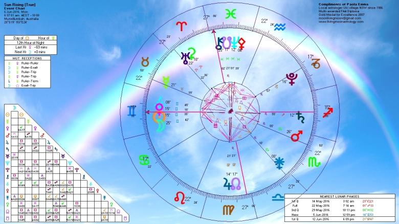 Sunrise Horoscope June 6 2016