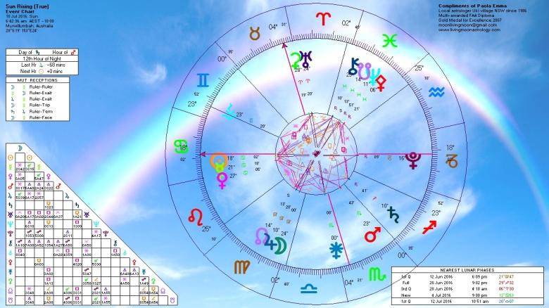 Sunrise Horoscope July 10 2016