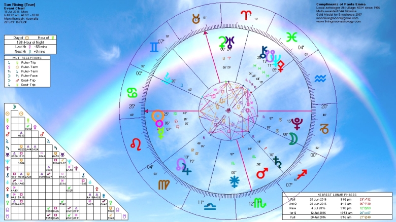 Sunrise Horoscope July 18 2016