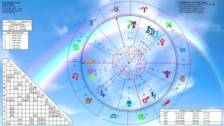 Sunrise Horoscope July 24 2016