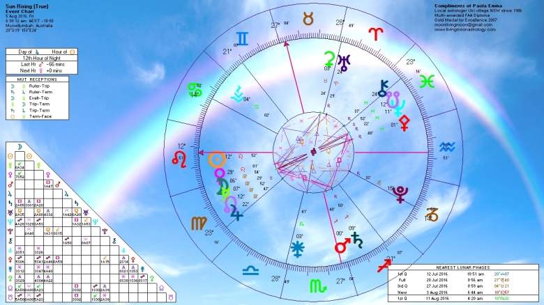 Sunrise Horoscope Aug 5 2016