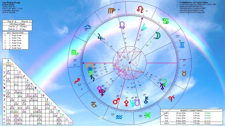 sunrise-horoscope-november-18-2016