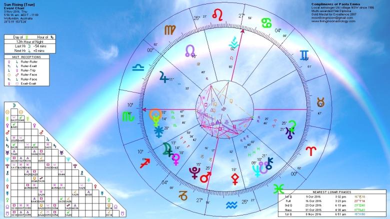 sunrise-horoscope-november-3-2016