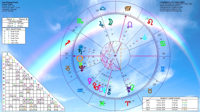 sunrise-horoscope-december-22-2016