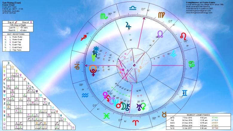 sunrise-horoscope-january-1-2017