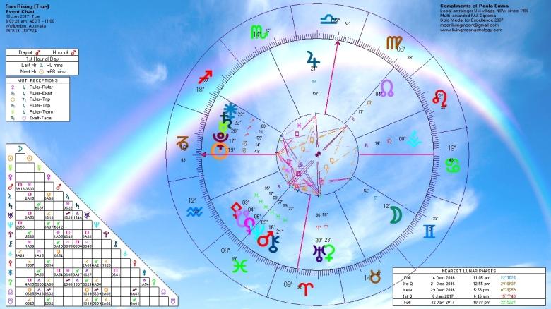 sunrise-horoscope-january-10-2017