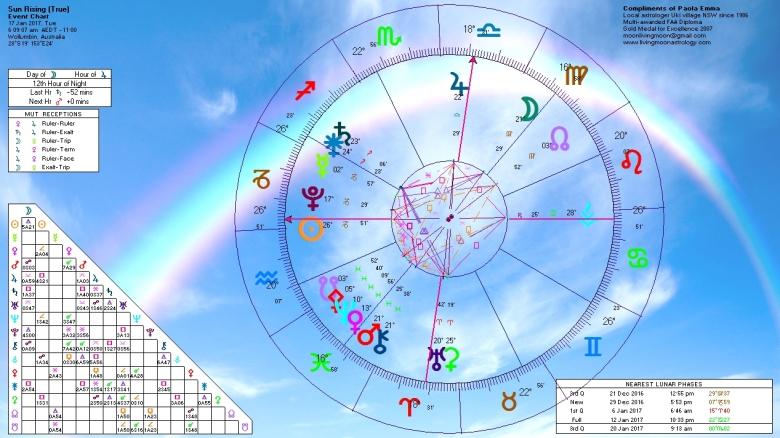 sunrise-horoscope-january-17-2017