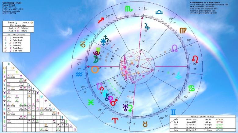 sunrise-horoscope-january-27-2017