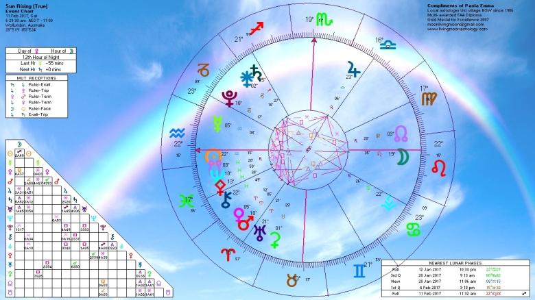 sunrise-horoscope-february-11-2017