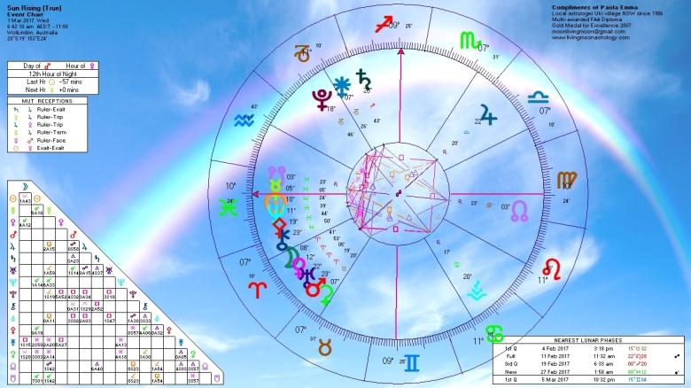 sunrise-horoscope-march-1-2017
