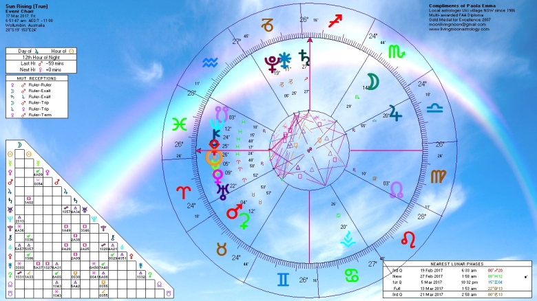 Sunrise Horoscope March 17 2017